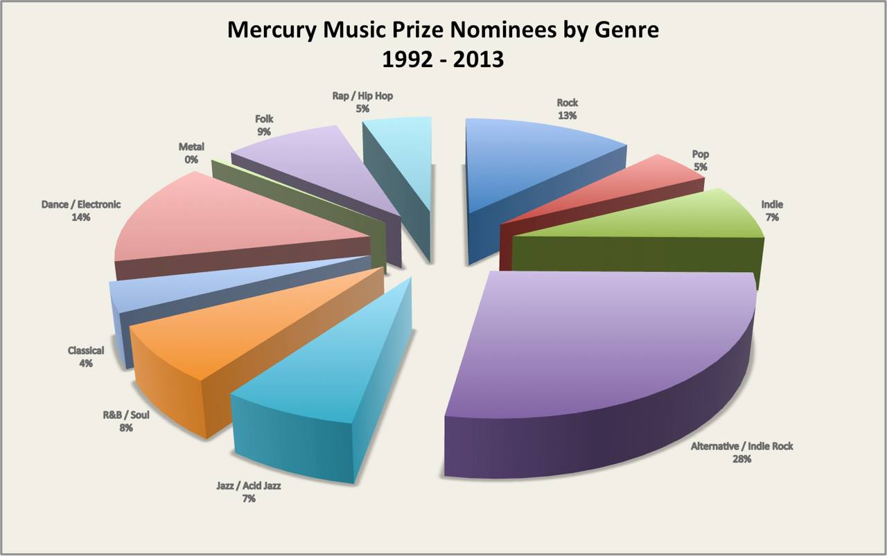 the mercury Awards pie charts- great at spotlighting some genres but don't bother if you are rock