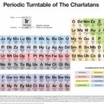 The Charlatans design their own periodic table