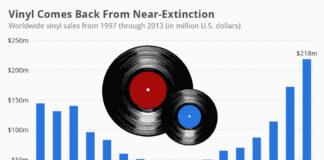 Vinyl Sales On The Up