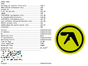 Aphex Twin: Syro – album review